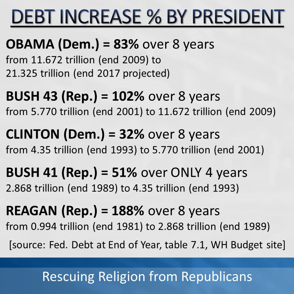Debt Increase by President