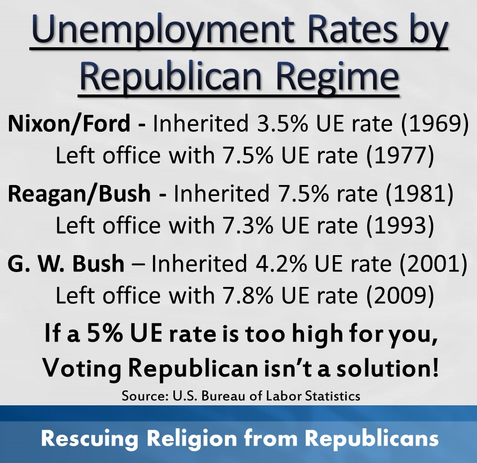 Unemployment rates by Republican Regime
