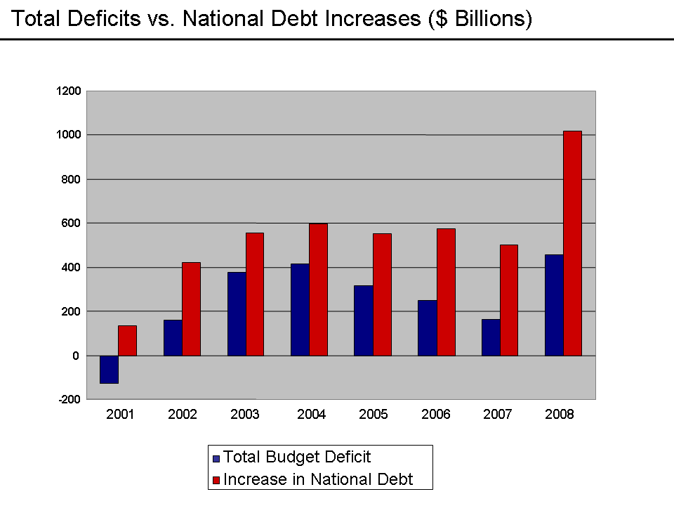 Deficits_vs._Debt_Increases_-_2008